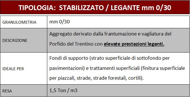 tabella tipologia stabilizzato/legante mm 0/30