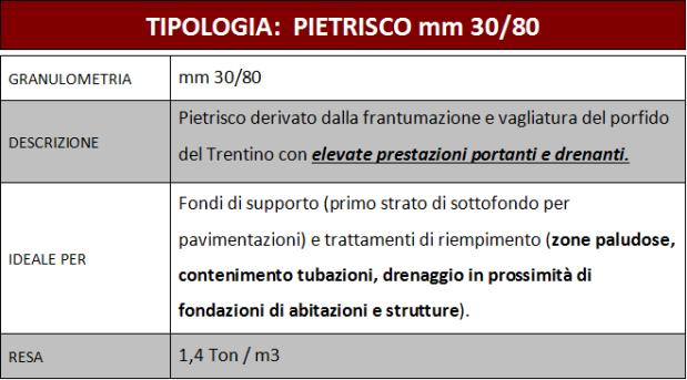 tabella pietrisco mm 30/80