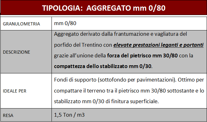 tabella tipologia aggregato mm 0/80